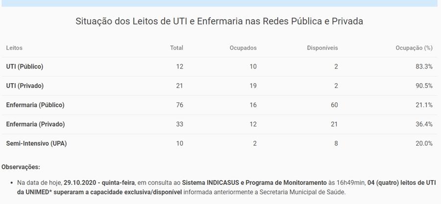 Imagem: leitos 83% dos leitos públicos de UTI´s em Rondonópolis estão ocupados