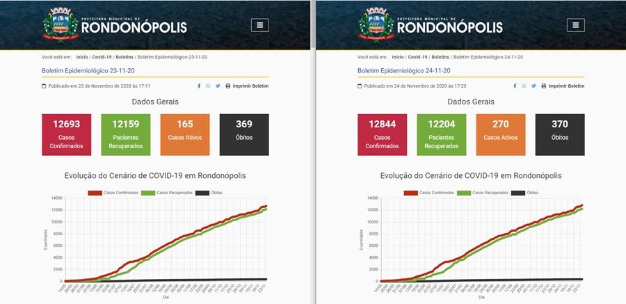 Imagem: imagem Boletim mostra 151 novos casos confirmados de Covid-19 em 24h