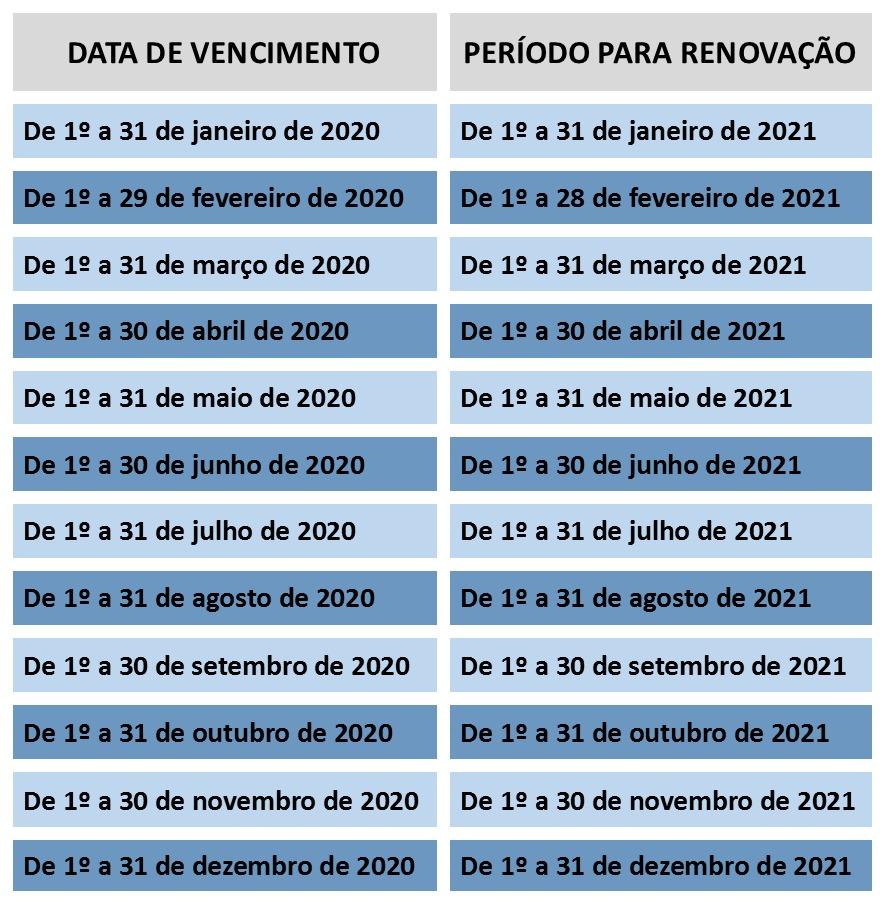 Imagem: TABELA CNH CONTRAN Condutor com CNH vencida em janeiro de 2020 deve renovar o documento este mês