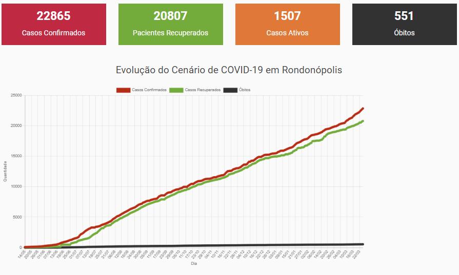 Imagem: BOLETIM EPIDEMIOLOGICO 25 03 2021 Prefeitura atualiza dados e registra 54 pessoas na lista de espera por UTIs