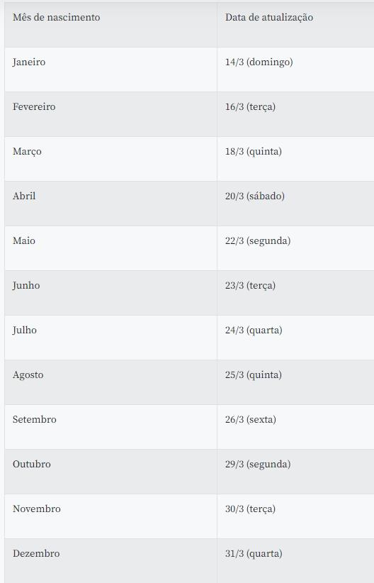 Imagem: calendario Nascidos em fevereiro podem atualizar dados no Caixa Tem