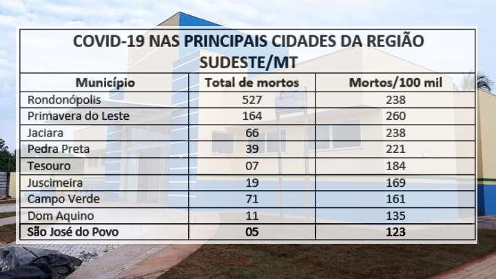 Imagem: quadro sjpovo 1 São José do Povo tem menor incidência de Covid-19