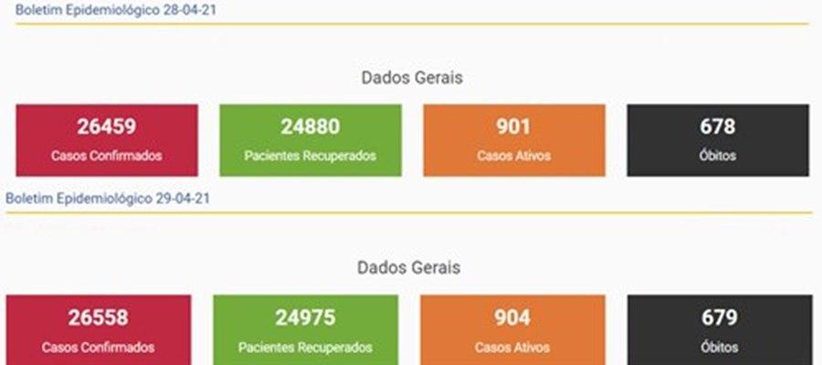 Imagem: Atualizacao da Covid Em Rondonópolis nas últimas 24h mais de 90 pessoas se recuperam da Covid - 19