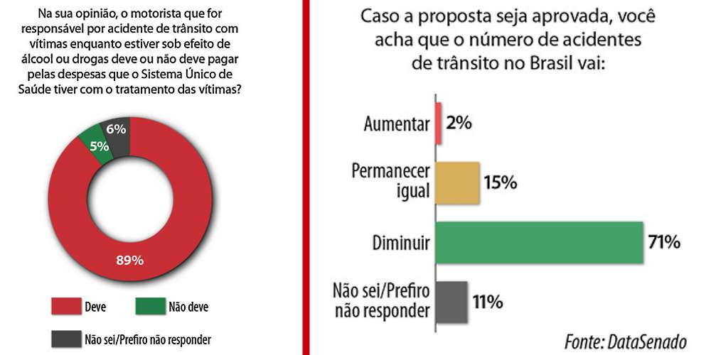 Imagem: Pesquisa acid transtio Projeto que obriga motorista bêbado ou drogado a ressarcir o SUS avança