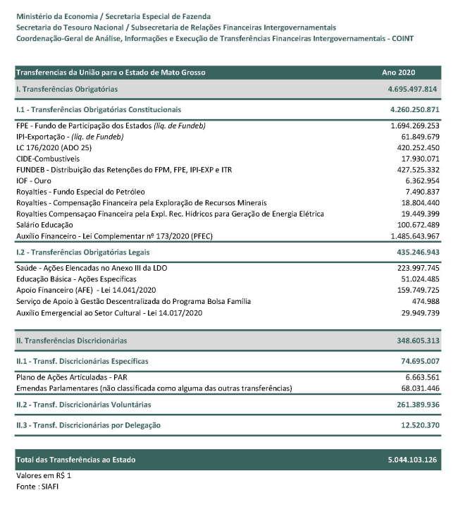 Imagem: Transferencia Uniaomt 2020 1 Ministério da Economia desmente fake news sobre repasses a MT