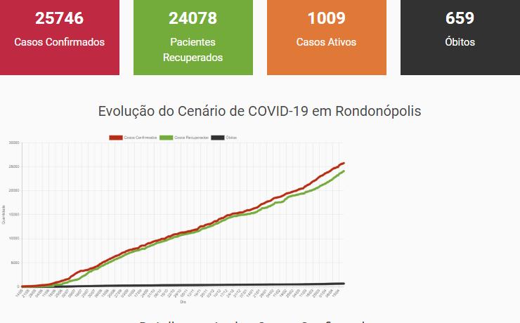 Imagem: boletim epidemiologico 20 04 2021 Prefeitura de Rondonópolis vai decidir amanhã mudanças em decreto 'anti-Covid'