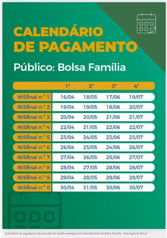 Imagem: calendario pagamento abril Caixa paga hoje auxílio emergencial a nascidos em abril
