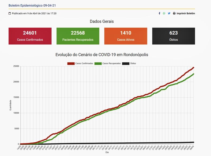 Imagem: cats 1 Rondonópolis chega a 623 mortes por Covid