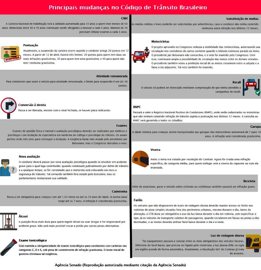Imagem: quadro regras transito Novas regras de trânsito entram em vigor, veja o que mudou