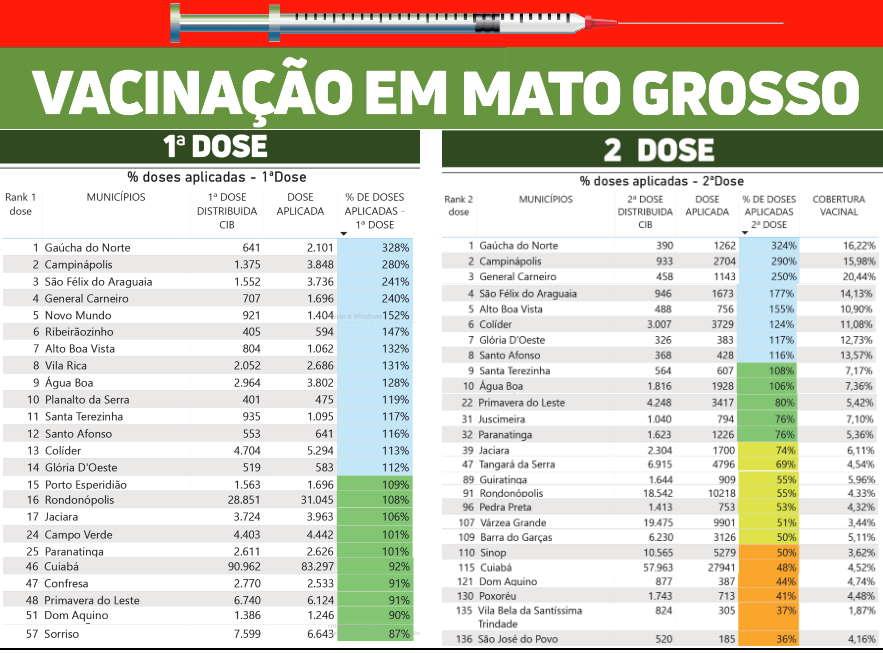 Imagem: quadro vacina rankng Com índice baixo, Rondonópolis suspende 2ª dose da CoronaVac por falta de vacinas