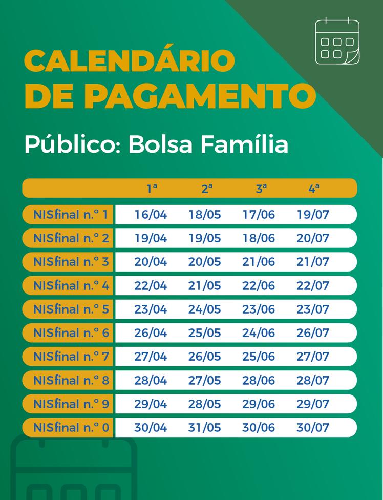 Imagem: valendo Auxílio emergencial é pago a beneficiários do Bolsa Família com NIS 2