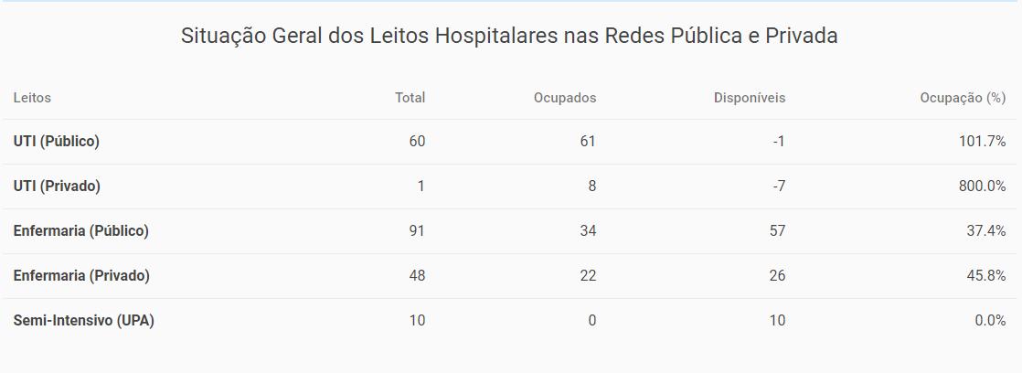 Imagem: LEITOS UTI PUBLICA PRIVADA Taxa de ocupação dos leitos de UTI pública passa de 100%
