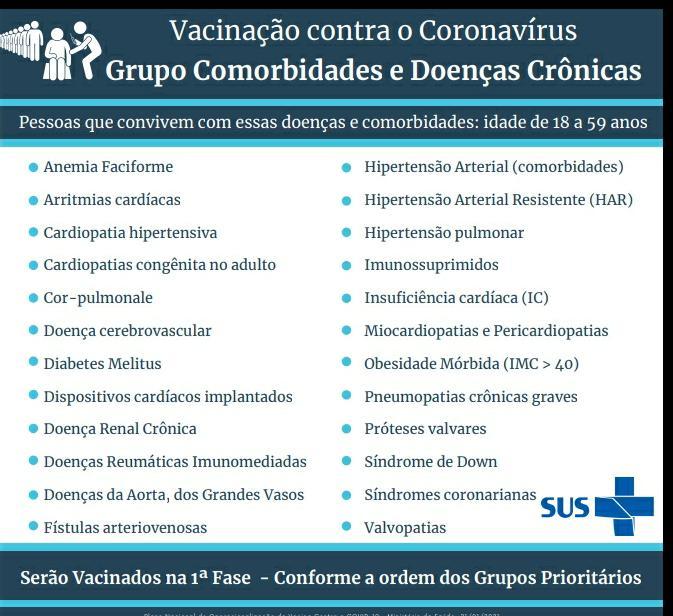 Imagem: Morbidades covid Vacinação será retomada na segunda-feira em Rondonópolis, veja a programação