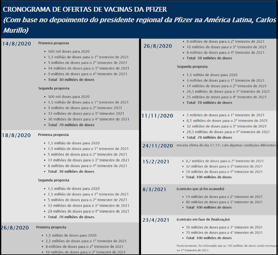 Imagem: cronograma pfizer Gerente da Pfizer confirma que Governo demorou a aceitar vacinas