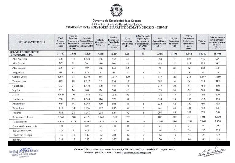 Imagem: quadro vacinas Estado inicia hoje distribuição de mais de 100 mil doses de vacinas; veja como será