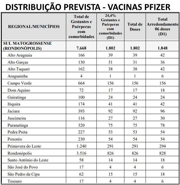 Imagem: VACINAS PFIZER distribuicao Distribuição das 17.093 doses de vacinas para municípios da região só começará amanhã