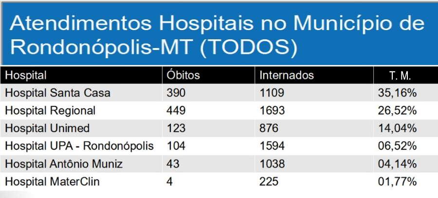 Imagem: Santa Casa critica divulgação de dados sobre taxa de mortalidade em UTI