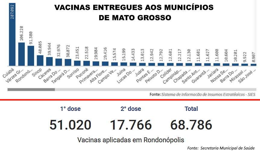 Imagem: quadro vacinas junho Prefeitura explica defasagem entre vacinas recebidas e aplicadas em Rondonópolis
