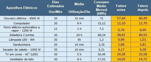 Imagem: aparelhos eletricos antes e depois do reajuste da aneel 01072021192725726 Conta de luz   Veja o custo do uso da TV, banho e outros com o reajuste