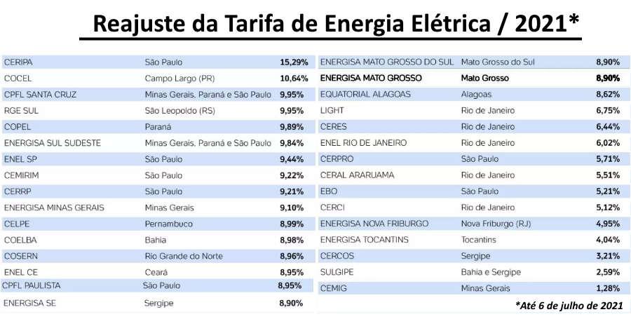 Imagem: reajuste tarifaenergia Reajuste anual deixa energia mais cara também em Mato Grosso