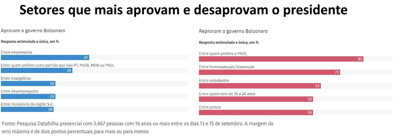 Imagem: aprova reprova bolsonaro 1609 Pesquisa mostra que 53% reprovam atuação do presidente Jair Bolsonaro