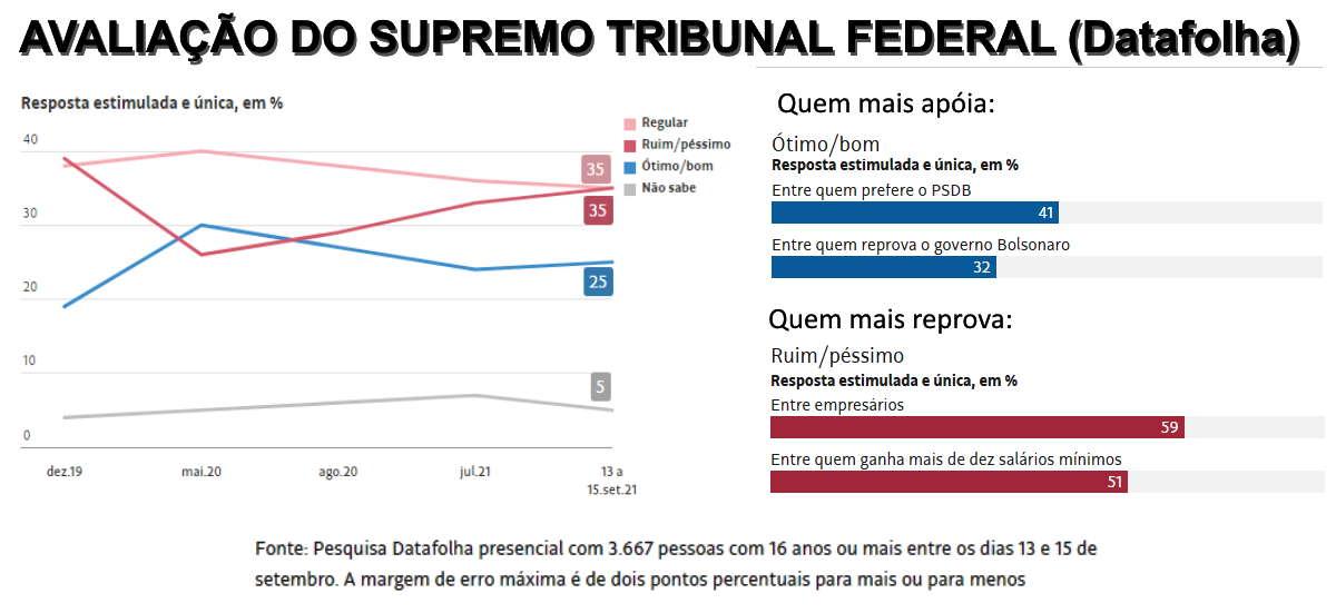 Imagem: pesquisa STF supremo Pesquisa mostra que só 25% apoiam atuação do Supremo Tribunal Federal