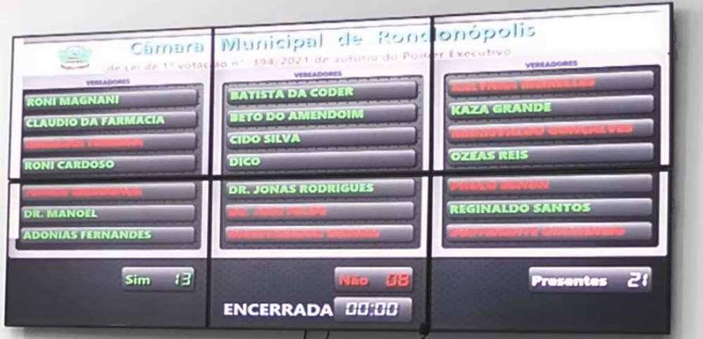 Imagem: plcacar votacao Câmara Municipal rejeita projeto de realinhamento do IPTU em Rondonópolis