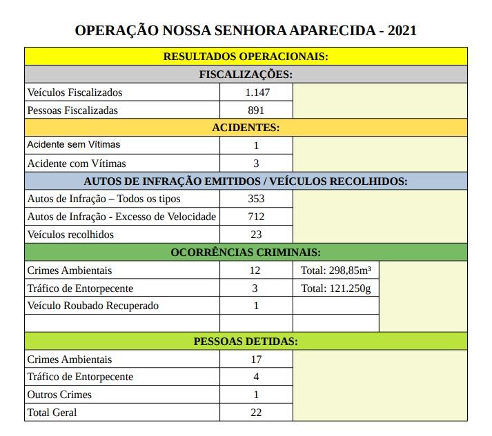 Imagem: Operacao Nossa Senhora Aparecida PRF encerra operação de feriado sem acidentes com vítimas fatais